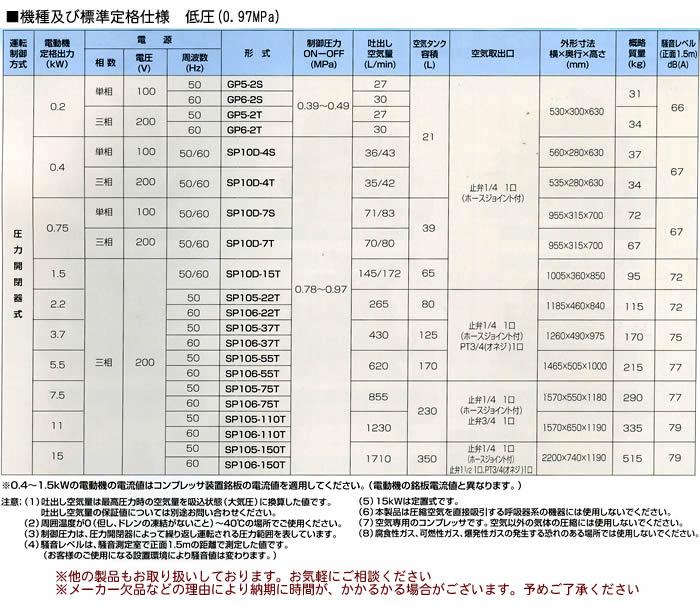 TOSHIBA 給油式 低圧エアーコンプレッサー(圧力開閉器式) SP106-22T