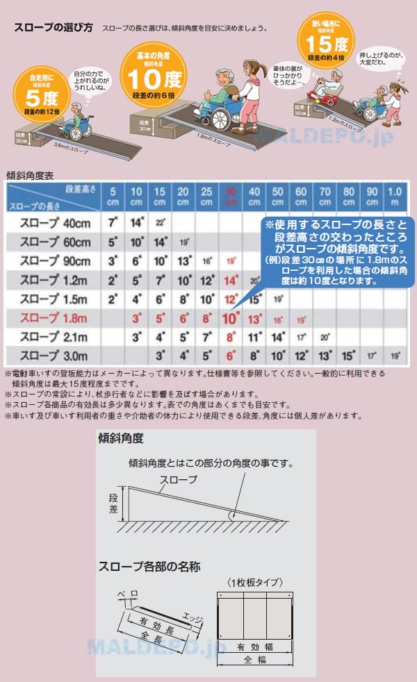 イーストアイ 軽量・コンパクト ポータブルスロープ アルミ2折式 長さ210cm PVS210