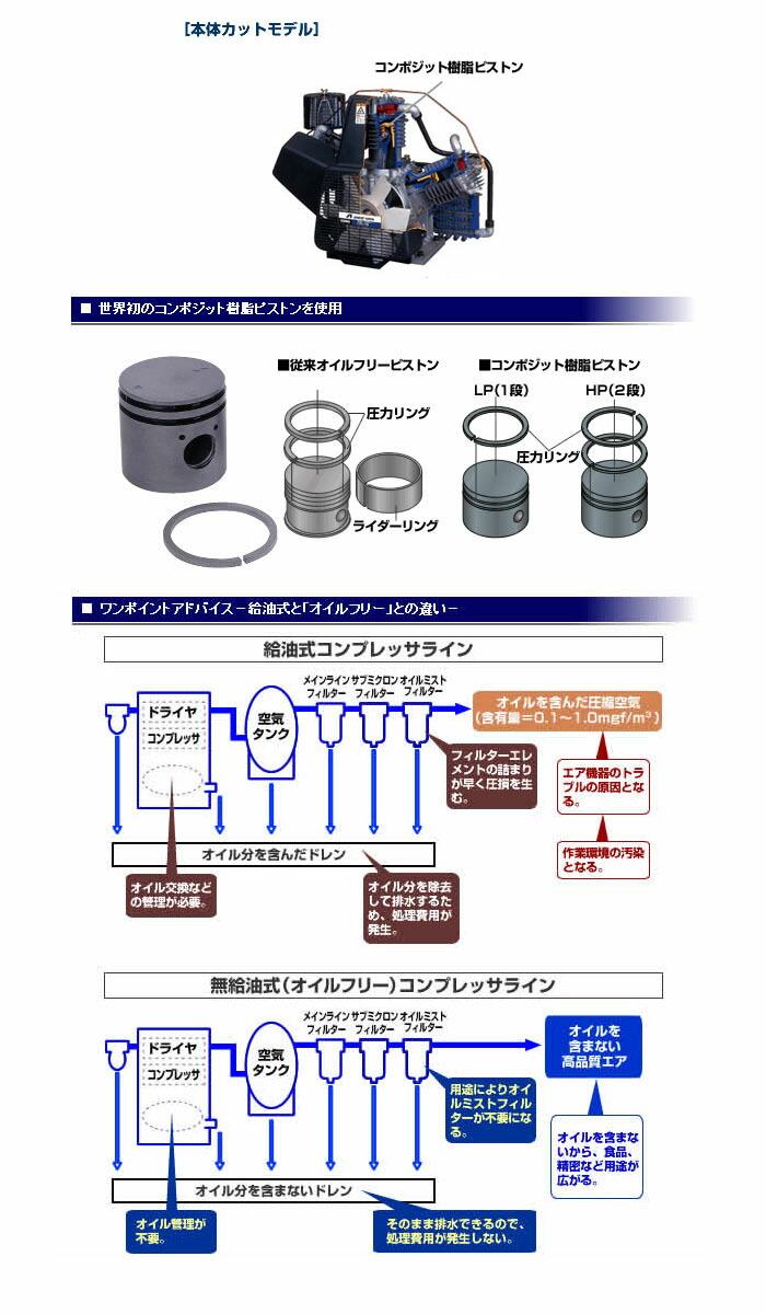 アネスト岩田 オイルレス タンクマウント コンプレッサー コング 三相200V TFP75CF-10 M5(50Hz)