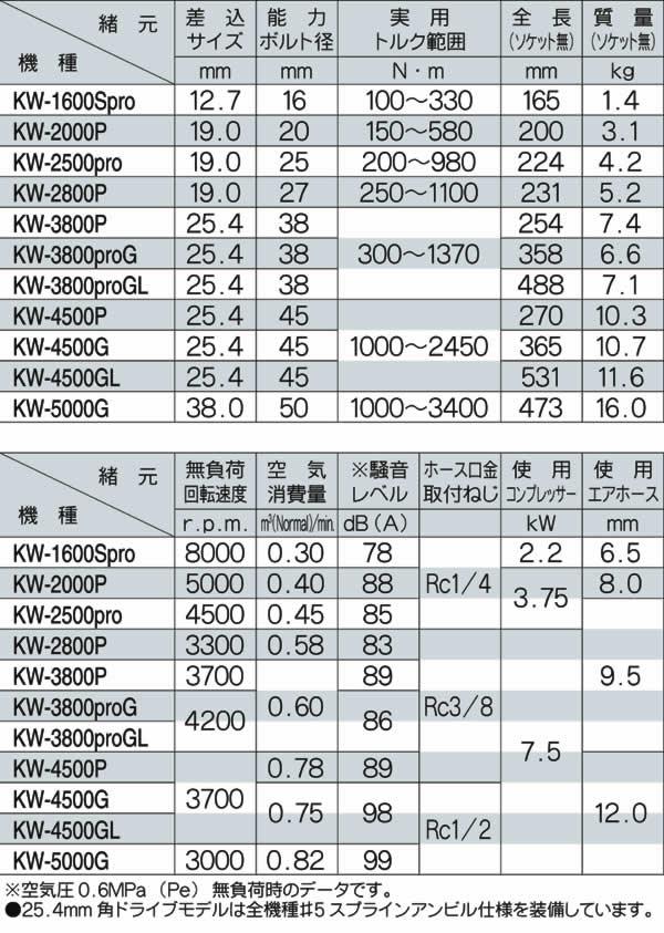 空研 N型インパクトレンチ KW-3800proG(本体のみ)