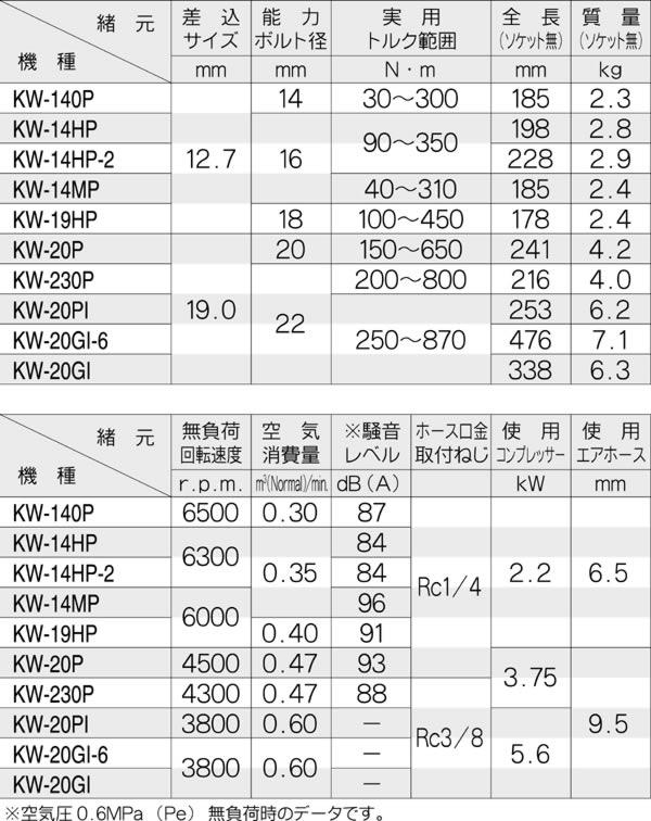 空研 中型インパクトレンチ KW-20GI-6(本体のみ)