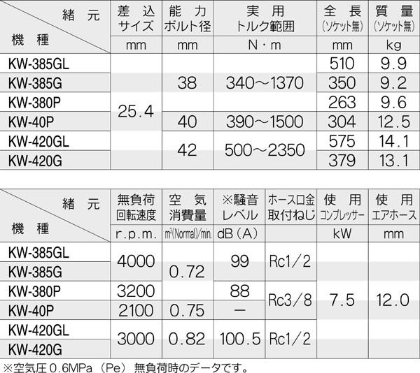 空研 大型インパクトレンチ KW-380P(本体のみ)
