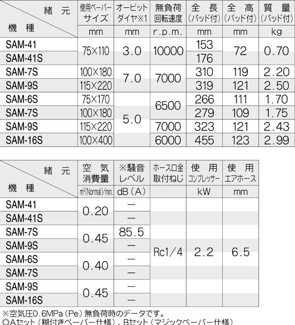空研 オービタルサンダー SAT-7S Bセット(本体のみ)