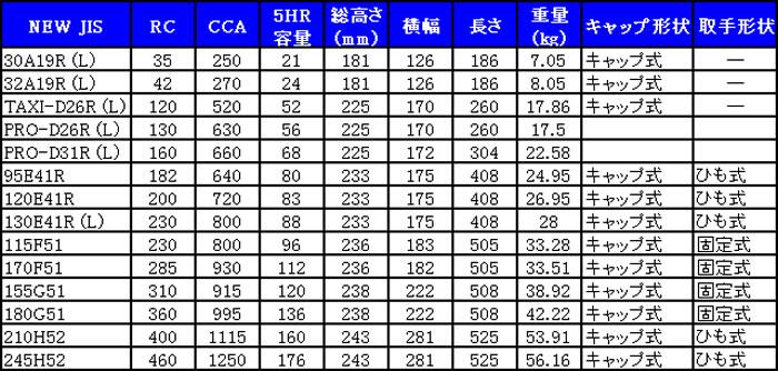 G&Yu(ユアサ) 業務用バッテリー 210H52