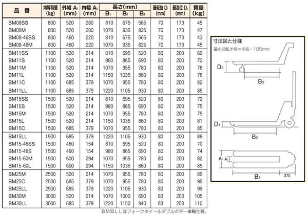 (株)スギヤス ビシャモン ハンドパレットトラック標準式 BM15-60L