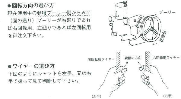 スイデン 新型カクハンキ(スイデン式フレキシブル攪拌機) DS型 大型3m右回転
