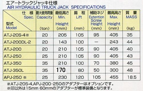 MASADA エアートラックジャッキ 35トン 低床型 ATJ-350L
