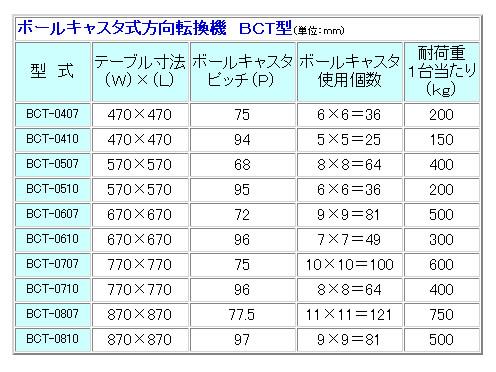 MISUZU(三鈴工機) ボールキャスタ式方向転換機 BCT-0607【受注生産品】