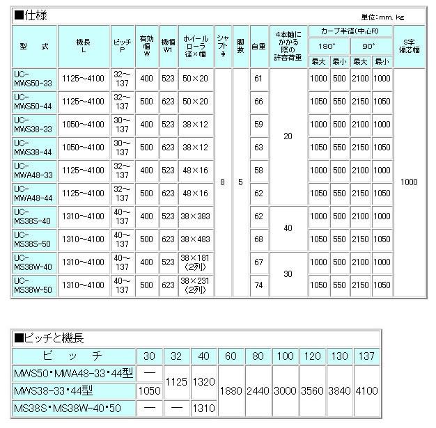 MISUZU(三鈴工機) ユニバーサルコンベヤ UC-MS38S-50