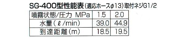 永田製作所 スライダー畦畔 SG-400型(G1/2)【地域別運賃】