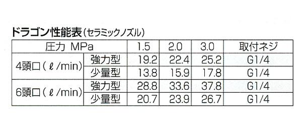 永田製作所 ダッシュ噴口 ドラゴン六頭口強力型(G1/4)