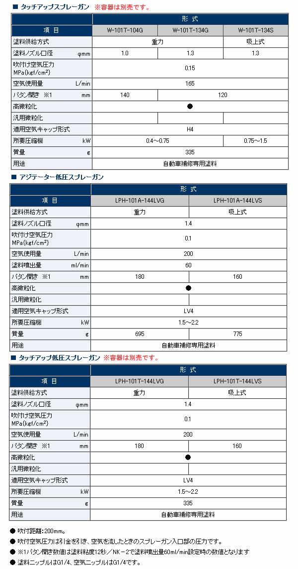 アネスト岩田 アジテータースプレーガン 吸上式(ノズル口径φ1.3mm) W-101A-134S