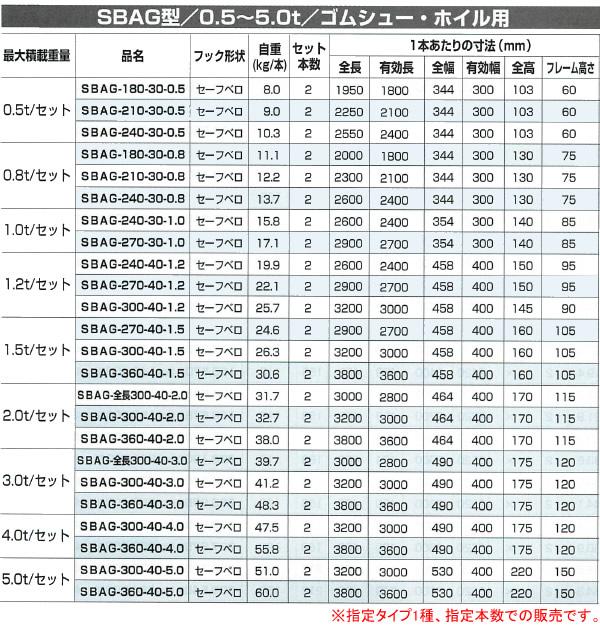 昭和ブリッジ 建機・農機用 アルミブリッジ SBAG-180-30-0.5(1セット2本)【受注生産品】【個人法人別運賃】