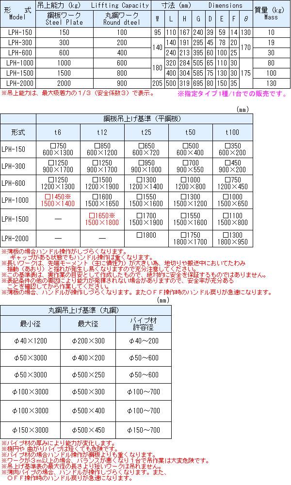 カネテック(KANETEC) 永磁リフマ(リフティングマグネット) LPH600 能力600kg