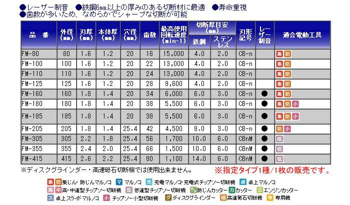 モトユキ グローバルソー 鉄・ステンレス兼用 FM-415