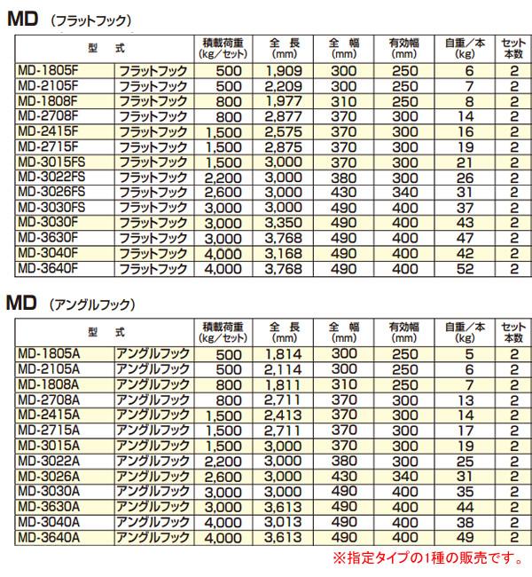 アルコック(鳥居金属興業) ミニ建機用 アルミブリッジ ミニロード MK-3630F(1セット2本) フラットフック【条件付送料無料】