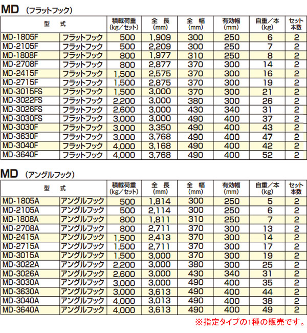 アルコック(鳥居金属興業) ミニ建機用 アルミブリッジ ミニロード MD-1808F(1セット2本) フラットフック【条件付送料無料】
