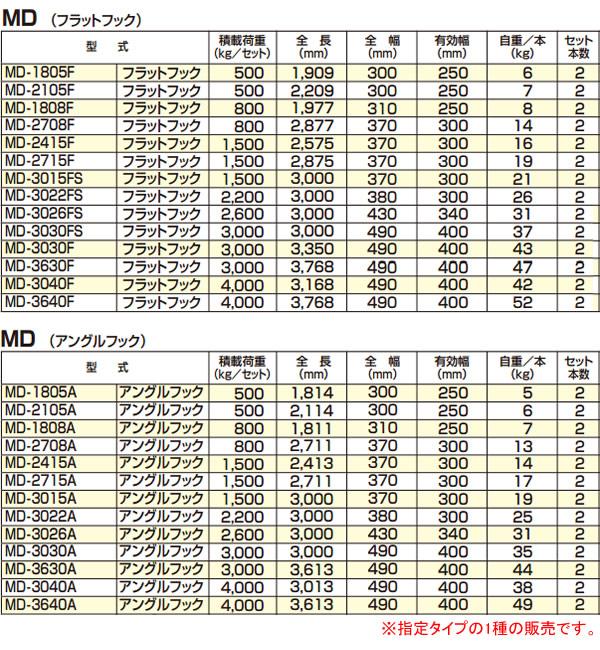 アルコック(鳥居金属興業) ミニ建機用 アルミブリッジ ミニロード MD-3030A(1セット2本) アングルフック【条件付送料無料】