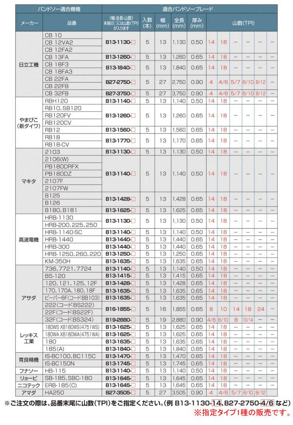 モトユキ グローバルソー 一般鉄鋼・ステンレス用 バンドソーブレード B27-3750-4/6(5本入)