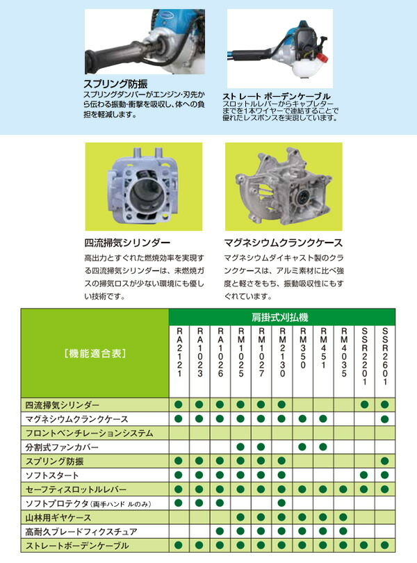 新ダイワ(shindaiwa) 肩掛式刈払機 RA1023-UT 22.8cc 両手ハンドル
