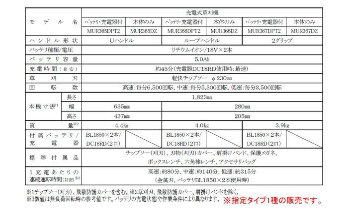 マキタ(makita) 36V充電式刈払機 MUR367DZ 2グリップハンドル 本体のみ