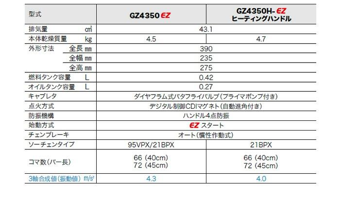 Zenoah(ゼノア) エンジンチェンソー GZ4350HEZ-R21HM18 450mm 21BPX 軽量ハードノーズバー(ミィディアムバー)