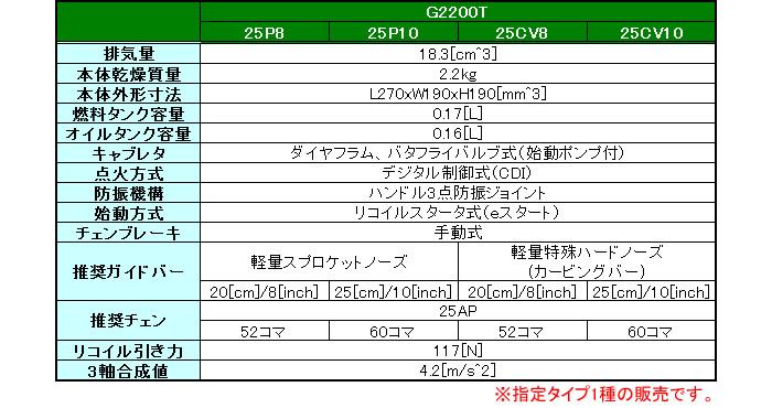 Zenoah(ゼノア) トップハンドルソー こがるmini スゴキレ G2200T-25P10 250mm 25AP 軽量スプロケットノーズバー