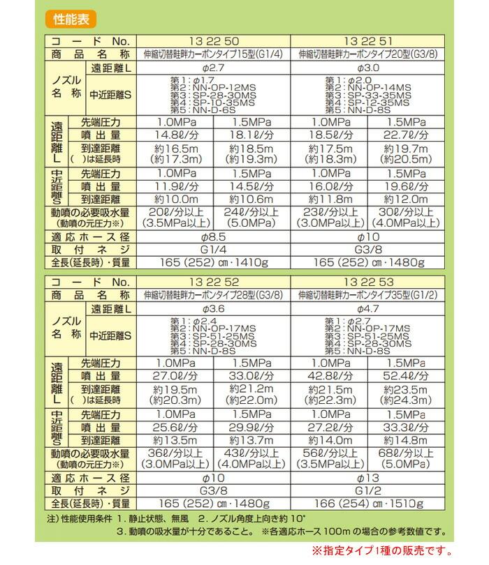 ヤマホ工業(YAMAHO) 【受注生産品】伸縮切替畦畔カーボンタイプ15型 G1/4 平面野菜・水田用