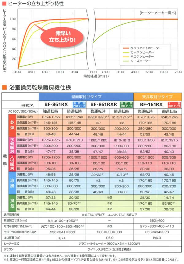 高須産業(TKC) 天井取付型 浴室換気乾燥暖房機(1室用) BF-161RX