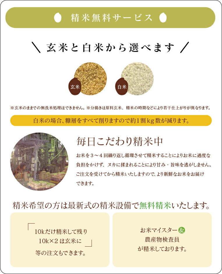 精米無料 お米を3〜4回繰り返し循環させて精米することによりお米に過度な負担をかけず、ヌカに揉まれることにより甘み・旨味を逃がしません。ご注文を受けてから精米いたしますので、より新鮮なお米をお届けできます。