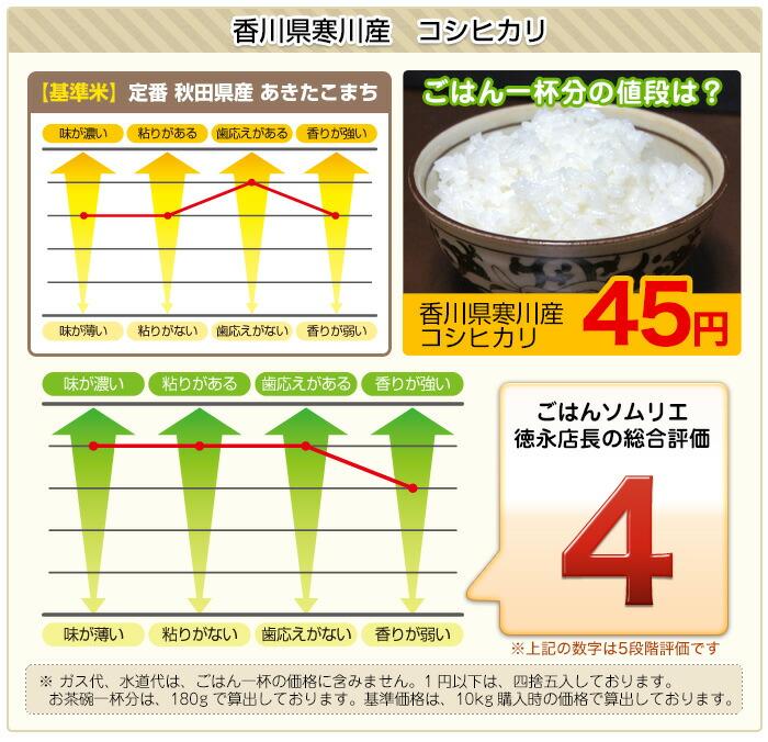 香川県寒川産コシヒカリの食味チャート