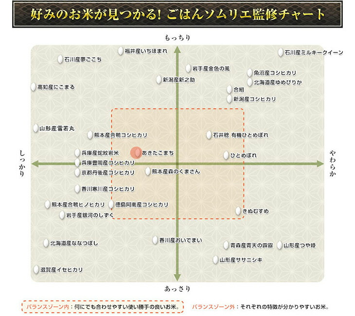 好みのお米が見つかる!ごはんソムリエ監修チャート