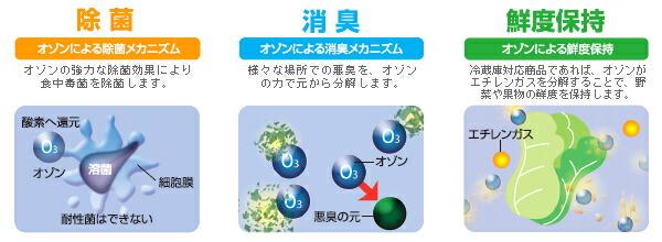 除菌対策・脱臭対策・冷蔵庫内の鮮度対策