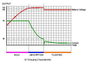 BPシリーズ 充電特性グラフ