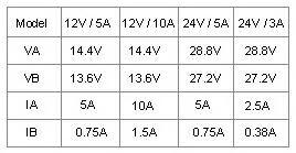 BPシリーズ 充電表