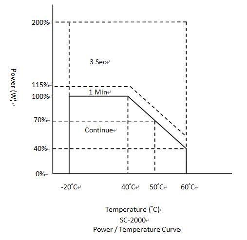 コーテックSC2000インバーターの出力軽減曲線