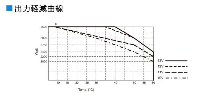 コーテックSD3500インバーターの出力軽減曲線
