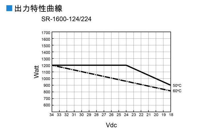コーテックsr1600-124インバーターの出力軽減曲線