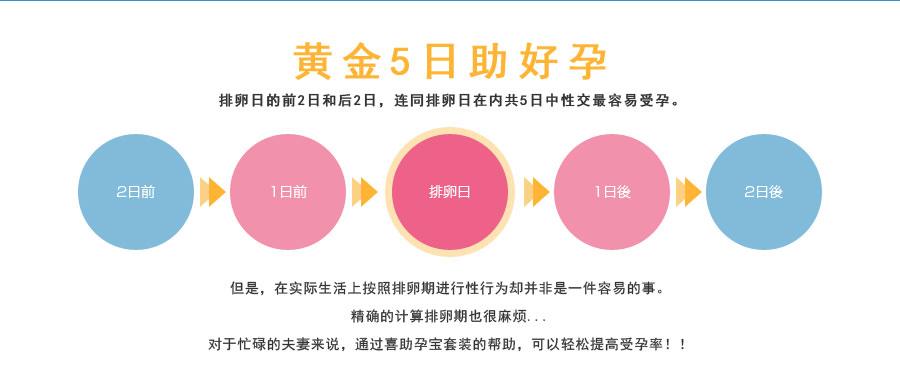 黄金5日助好孕 ,排卵日的前2日和后2日,连同排卵日在内共5日中性交最容易受孕但是,在实际生活上按照排卵期进行性行为却并非是一件容易的事。精确的计算排卵期也很麻烦...对于忙碌的夫妻来说,通过喜助孕宝套装的帮助,可以轻松提高受孕率!!