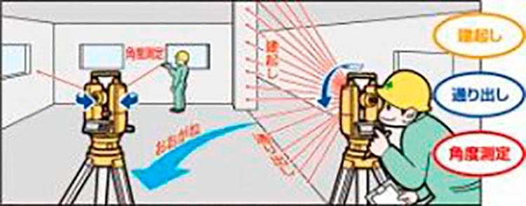 デジタルセオドライト 電子セオドライト レーザーレベル オートレベル 測量用三脚
