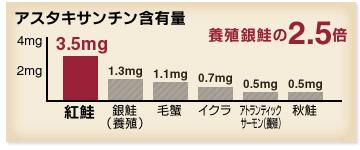 アスタキサンチン含有量