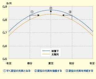 太陽光変動表
