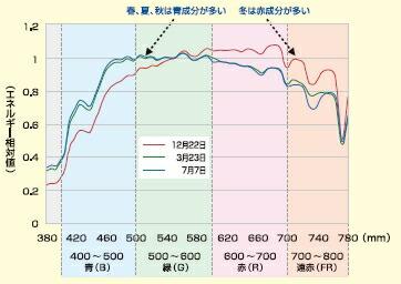太陽光スペクトル相対比較表