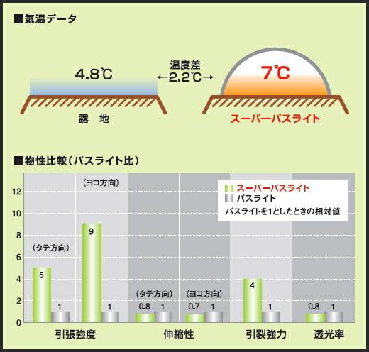 スーパーパスライトの性能データ表
