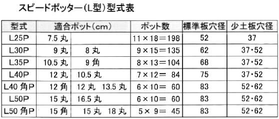 スピードポッター(L型)型式表