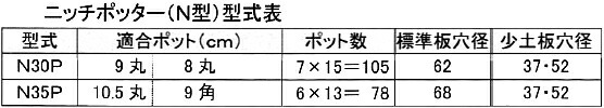 ニッチポッター(N型)型式表