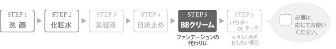 パーフェクトBBクリーム:使用方法