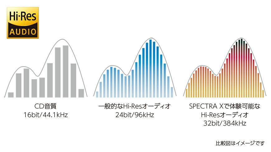 Spectra X2