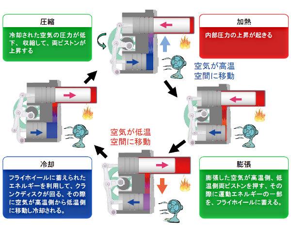 [加熱]内部圧力の上昇が起きる。[膨張]膨張した空気が高温側、低温側量ピストンを押す、その際に運動エネルギーの一部を、フライ補遺ルールに蓄える。[冷却]フライホイールに蓄えられたエネルギーを利用して、クランクディスクが回る、その際に空気が高温側から低温側に移動し冷却される。[圧縮]冷却された空気の圧力が低下、収縮して、量ピストンが移動する。