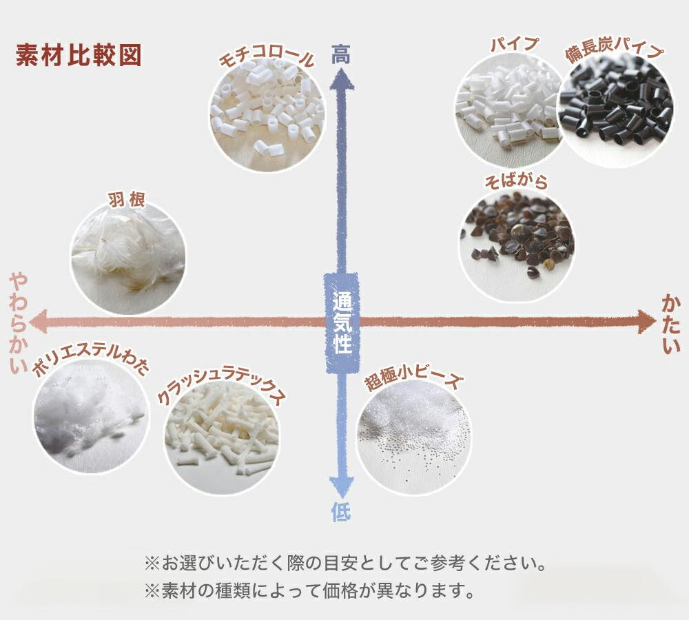 素材の比較図/まくら(株)がつくった枕